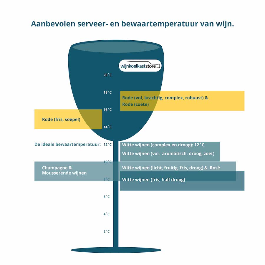 Aanbevolen serveer en bewaartemperatuur van wijn volgens WijnkoelkastStore